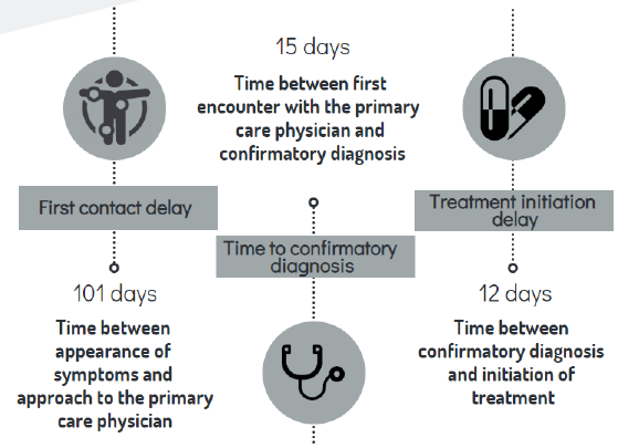 Phases in a patient's cancer journey