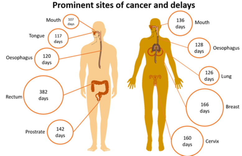 Prominent cancer sites