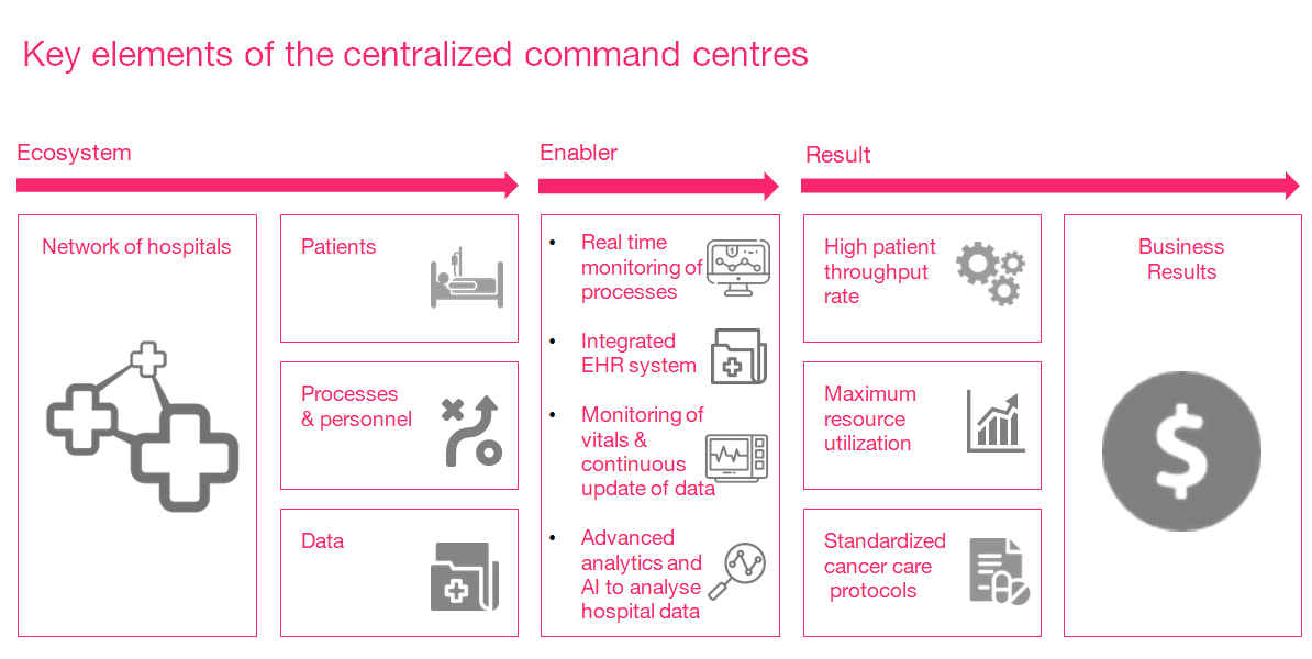 Building an oncology focused digital health solution