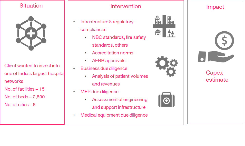 business and infra due dilligence300 (1)