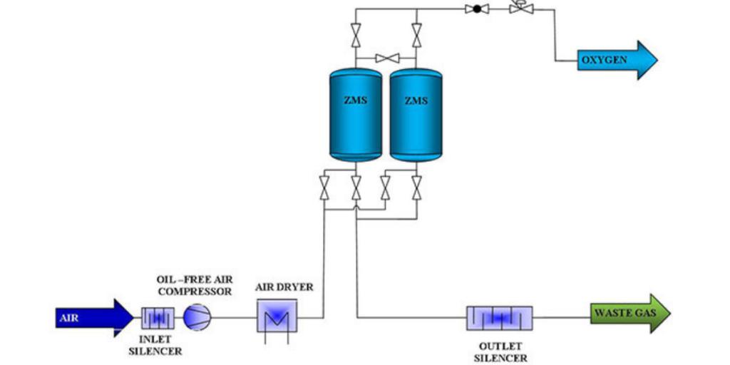 Pressure swing adsorption to generate O2